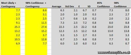 three point estimation confidence values
