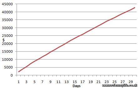 amazon cloudfront maximum cost per day