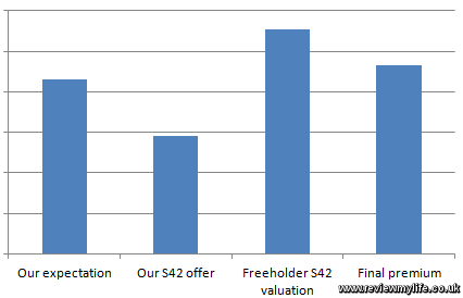 leasehold extension estimate vs final premium
