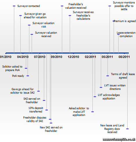 leasehold extension timeline