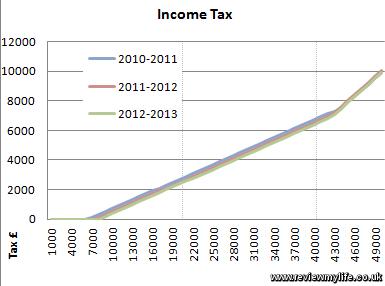 income tax 2012 2013 1