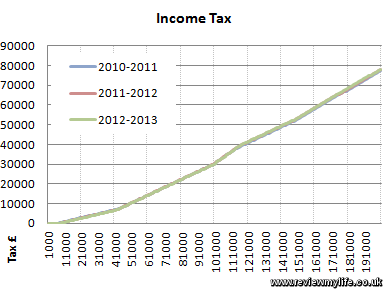 income tax 2012 2013 2