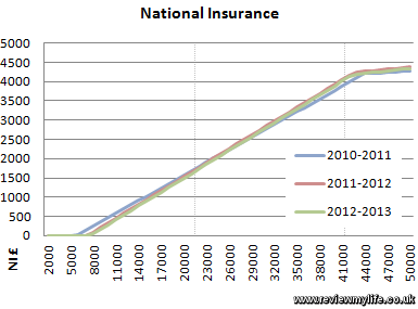 national insurance graph 2012 2013 1