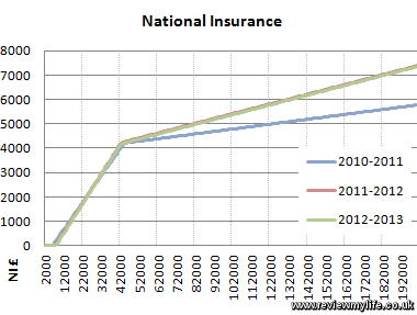 national insurance graph 2012 2013 2