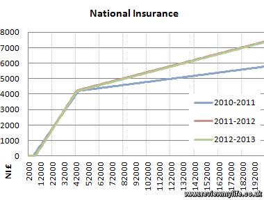 national insurance graph 2012 2013 2