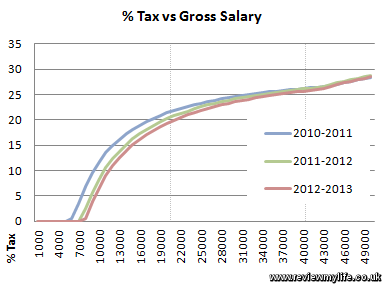 percent tax vs gross salary 2012 2013 1