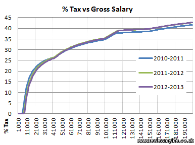 percent tax vs gross salary 2012 2013 2