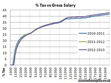 percent tax vs gross salary 2012 2013 2