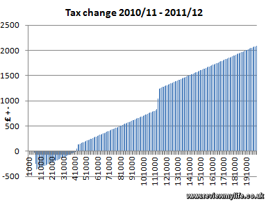 UK Total Tax Rate by Salary