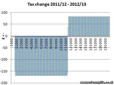 uk tax change 1112 1213