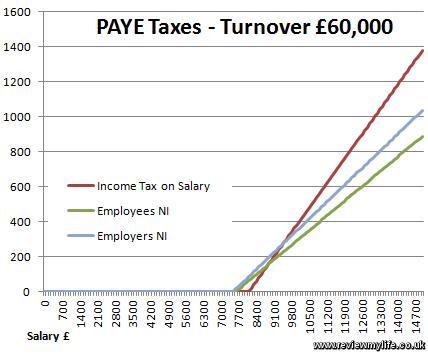 contractor paye taxes