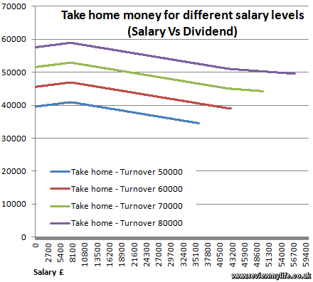 contractor take home pay vs turnover
