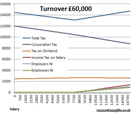 contractor tax breakdown