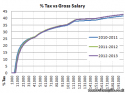 2012 – 2013 UK tax graphs for income tax and NI